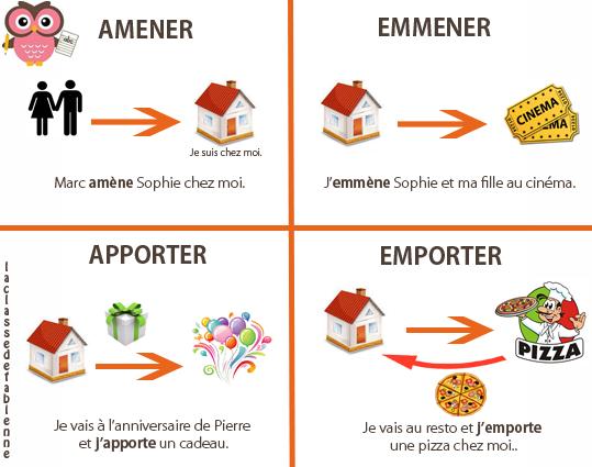 Amener, emmener, apporter (francés)