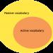 Vocabulario activo y pasivo: claves para mejorar tu output lingüístico